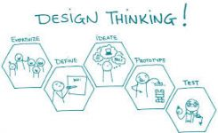 [RH] LE DESIGN THINKING APPLIQUÉ AUX RH